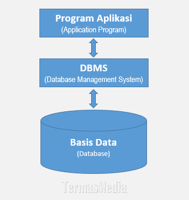 Memahami basis data (database), DBMS dan program aplikasi di MySQL